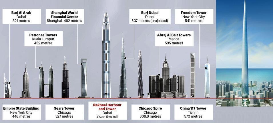 A legmagasabb toronyépületek